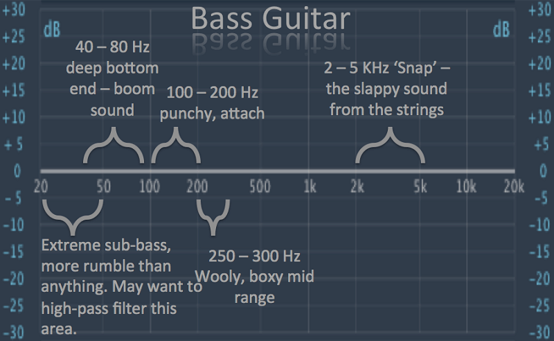how to mix bass EQ