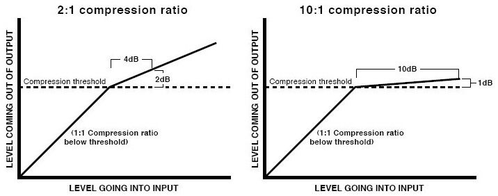 another compression example