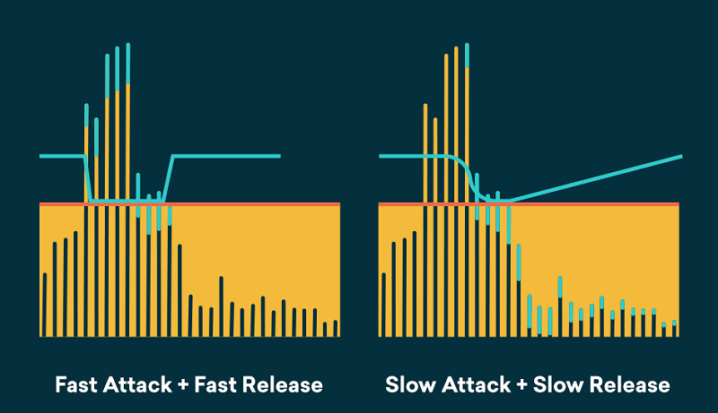 combinations of attack and release speeds