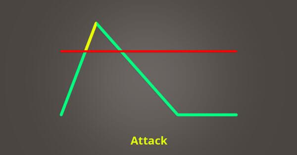 graph for compressor attack