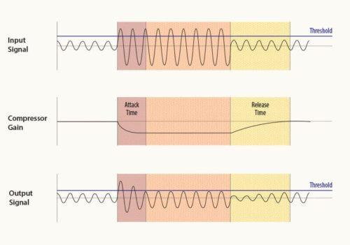 graph for compressor signal
