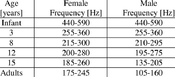 fundamental frequencies