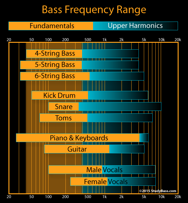 how to eq bass