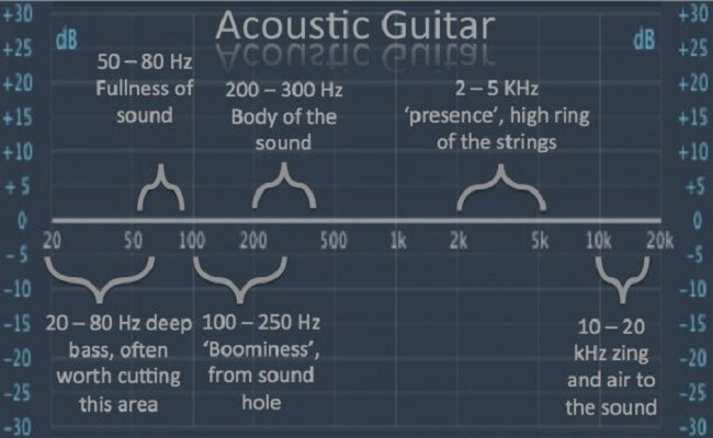 eq sheet for acoustic guitar