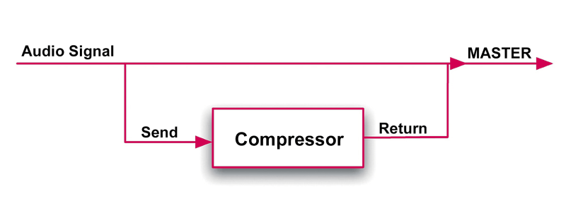 How parallel compression works
