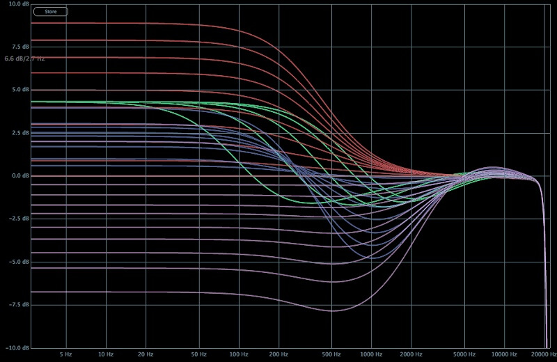 WS LowEnd Frequency Curves